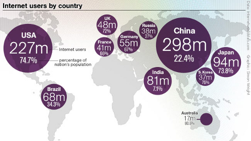 Wieviele Menschen nutzen das Web je Land, und wie hoch ist der Anteil an der Gesamtbevölkerung dort.